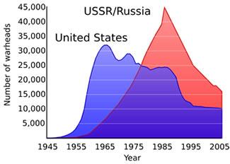 Nuclear Graph