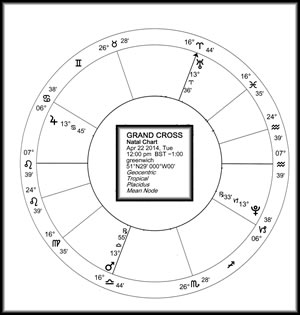 April 2014 Grand Cross chart