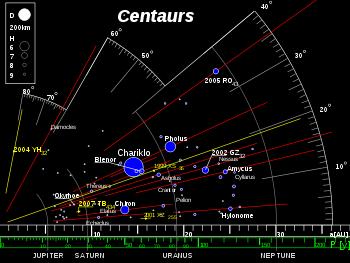 centaur planets