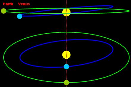 Venus transit sun